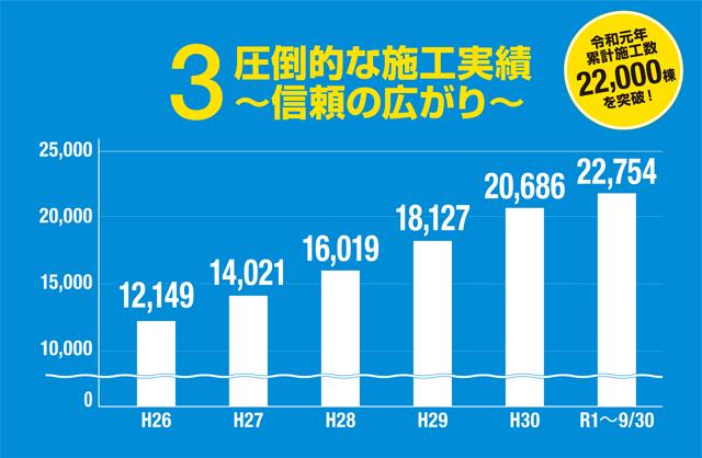 圧倒的な施工実績~信頼の広がり~ 令和元年累計施工数22,000棟を突破!