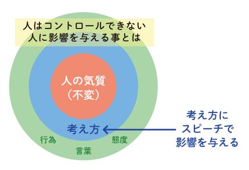 経営者は人の思考に影響を与える仕事 イメージ図