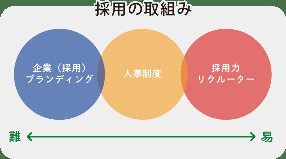 採用の取組みイメージ図